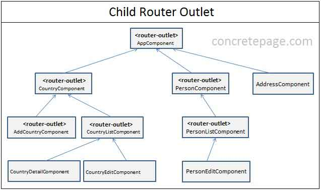 Angular 2/4 Child Routes and Relative Navigation Example