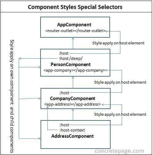 Angular 2/4 Component Styles :host, :host-context, /deep/ Selector