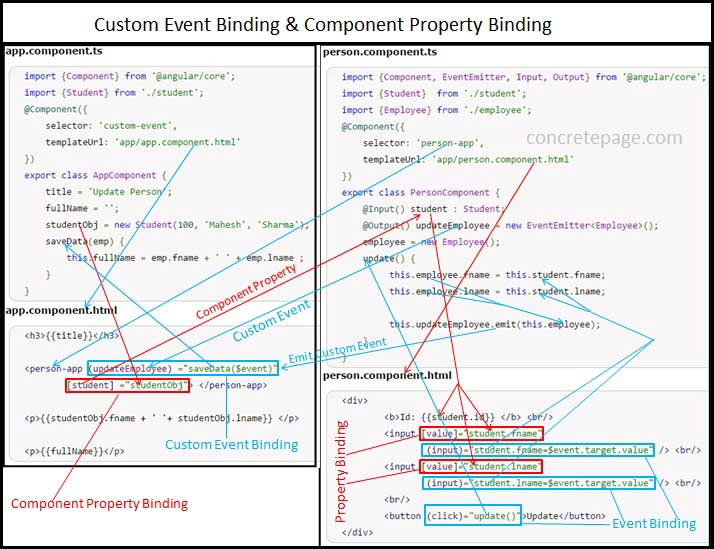 Angular 2 Custom Event Binding + EventEmitter Example