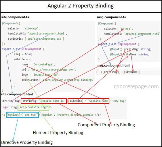Angular 2 Property Binding Example
