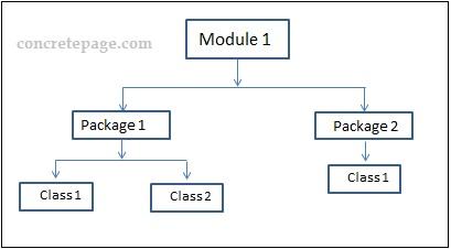 Java 9 Module Example