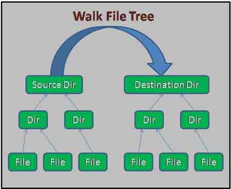 Traverse a Directory Structure Using Files walkFileTree in